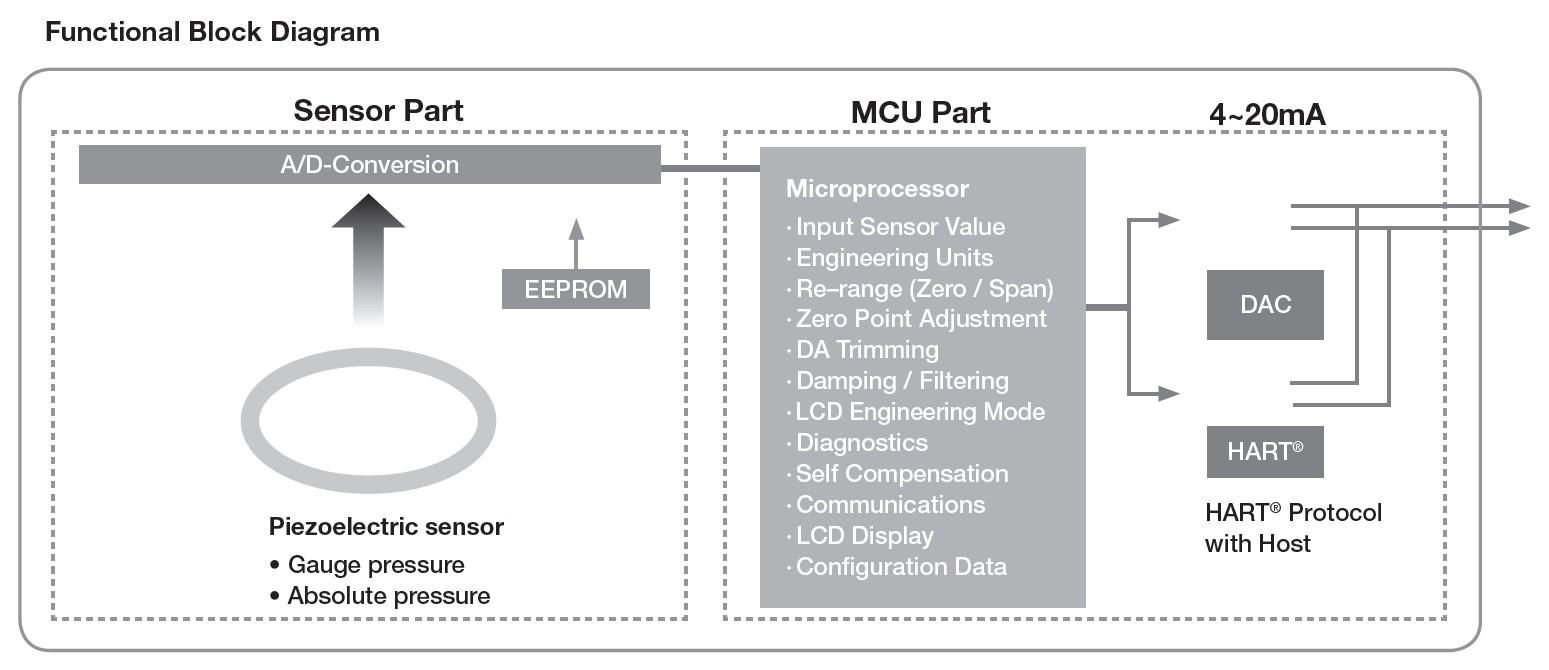 on 8700 flow transmitter wiring diagram